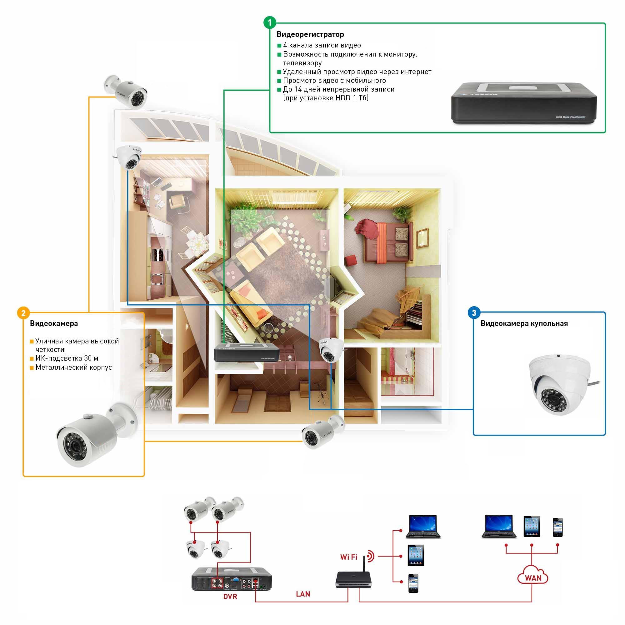 Схема системы видеонаблюдения дома